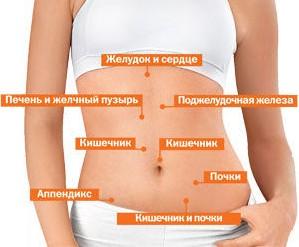Постоянные боли в кишечнике справа